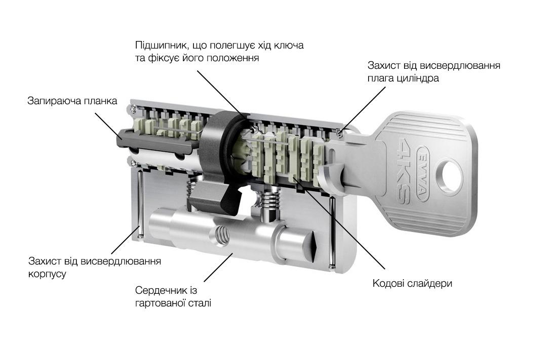 Схема будови механізму 4KS