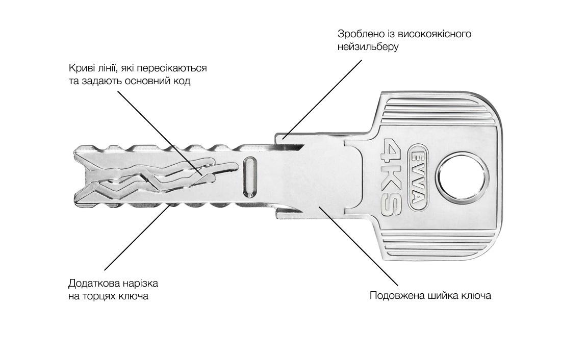 Схема будови ключа 4KS