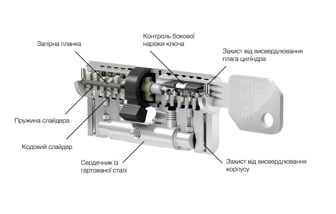 схема механізму циліндра EVVA EPS