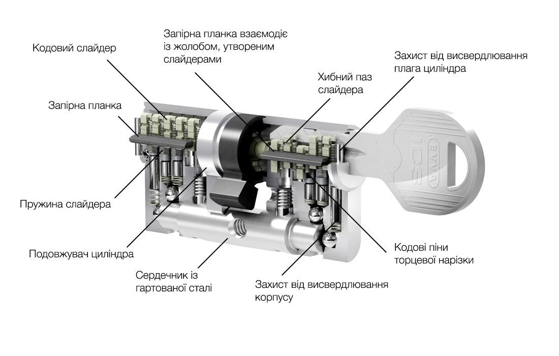 схема та будова циліндра EVVA ICS