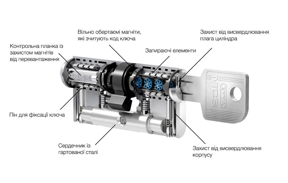 Схема будови магнітного механізму MCS