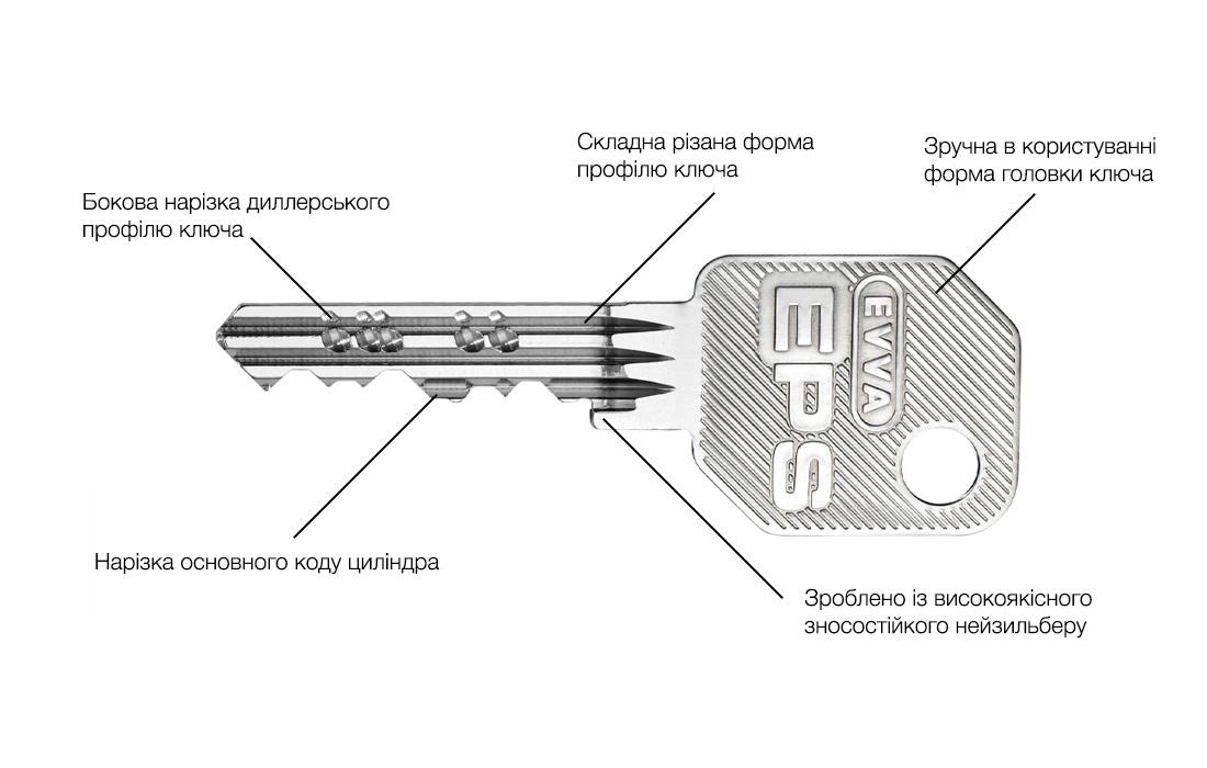 ключ та кодова нарізка EVVA EPS