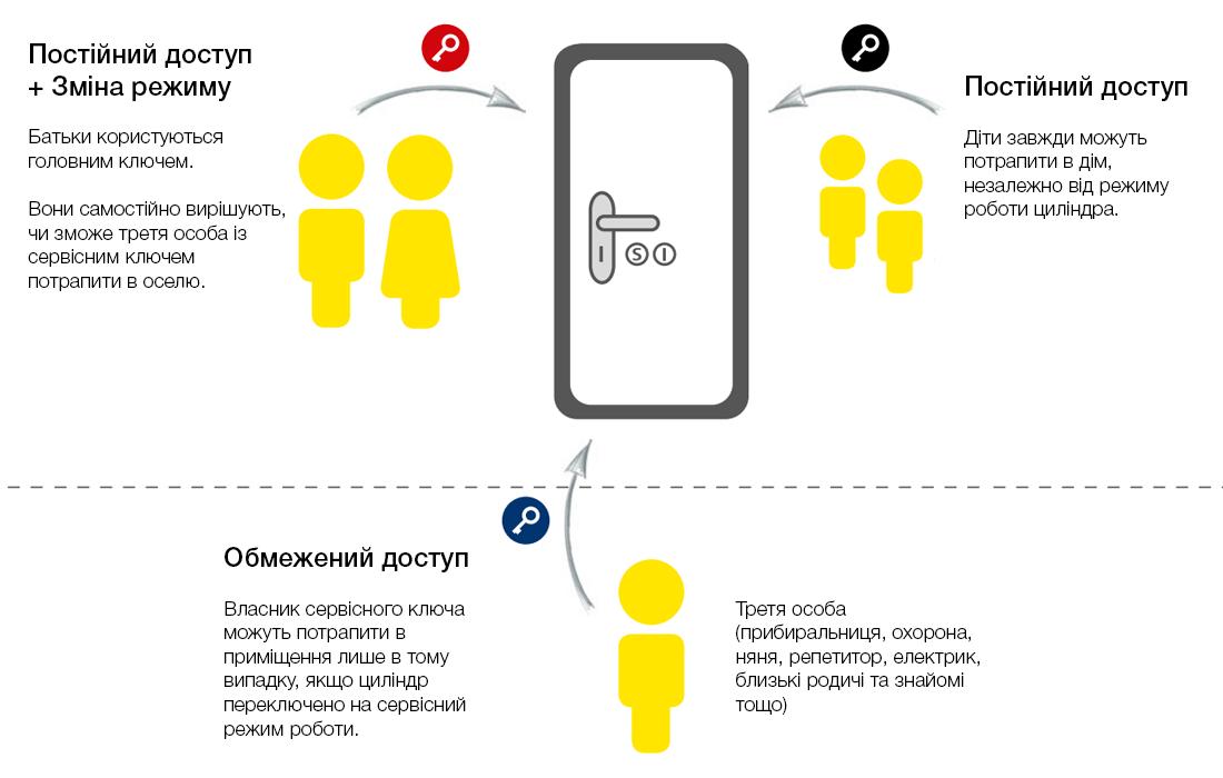 Приклад використання циліндра EVVA ICS TAF