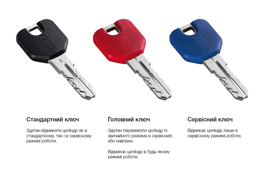 Три типи ключа EVVA ICS TAF та їх властивості