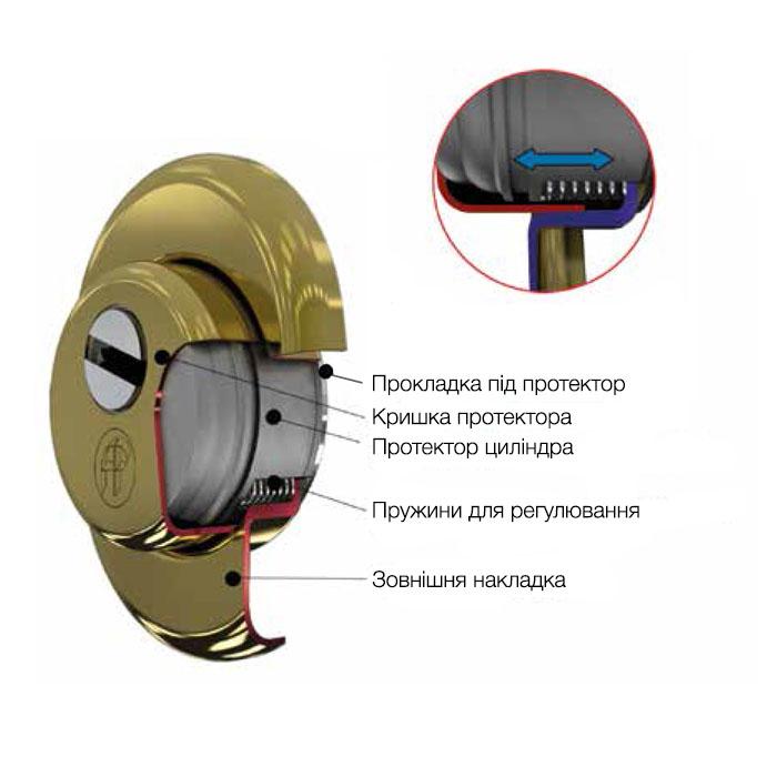 схема будови регульованого врізного протектора