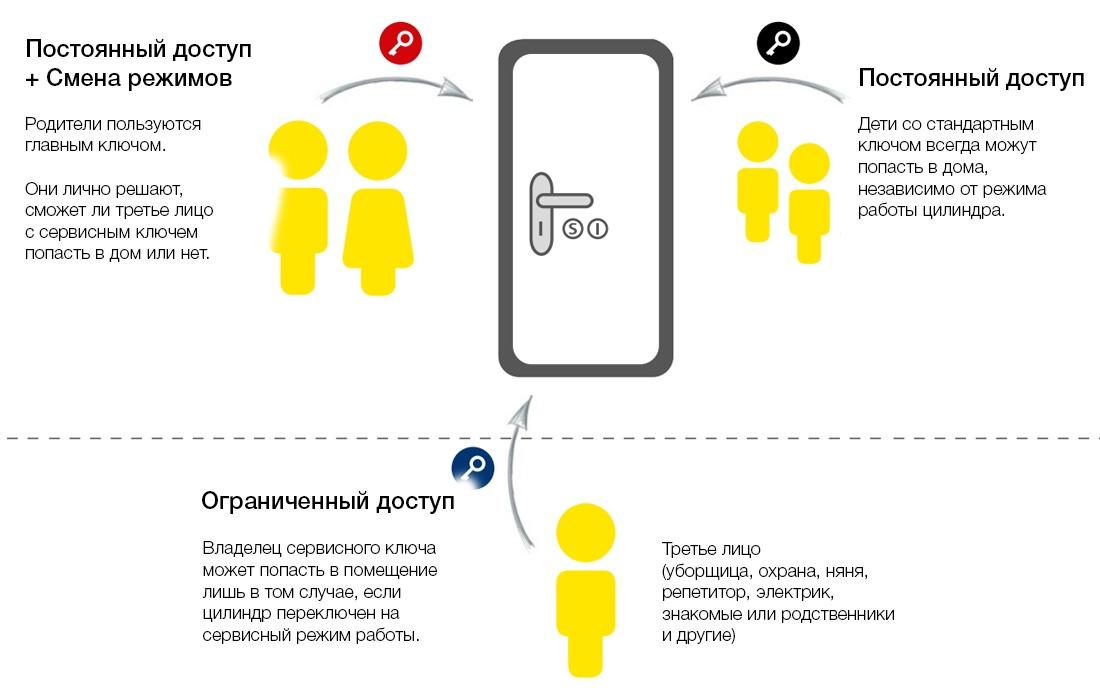 пример работы EVVA ICS TAF
