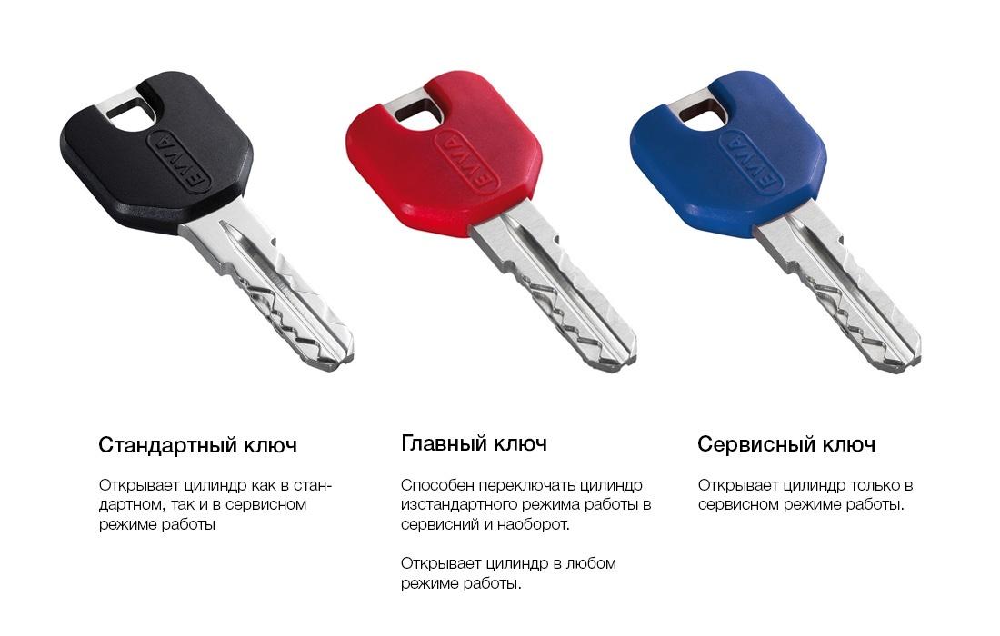 группы ключей под цилиндр EVVA ICS TAF